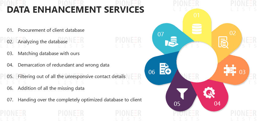 Data Enhancement Services